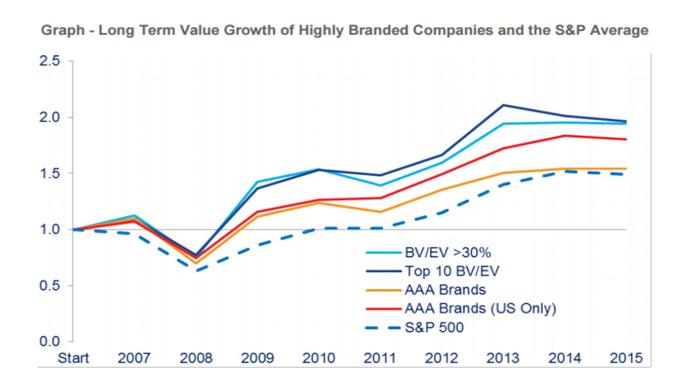 The brand as a value creating asset